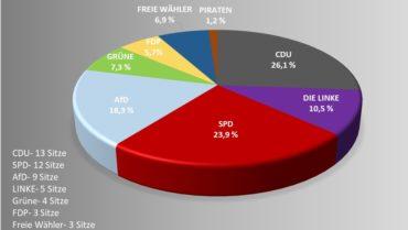 Kreistagswahlen 2019: Kreistag in neuer Besetzung