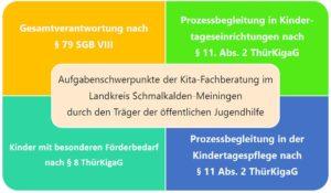 Grafik Aufgabenschwerpunkte der Kita-Fachberatung im LK Schmalkalden-Meiningen